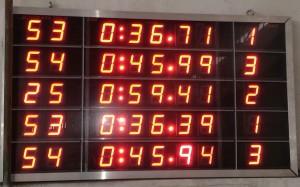 Scoreboard Výsledková cedule